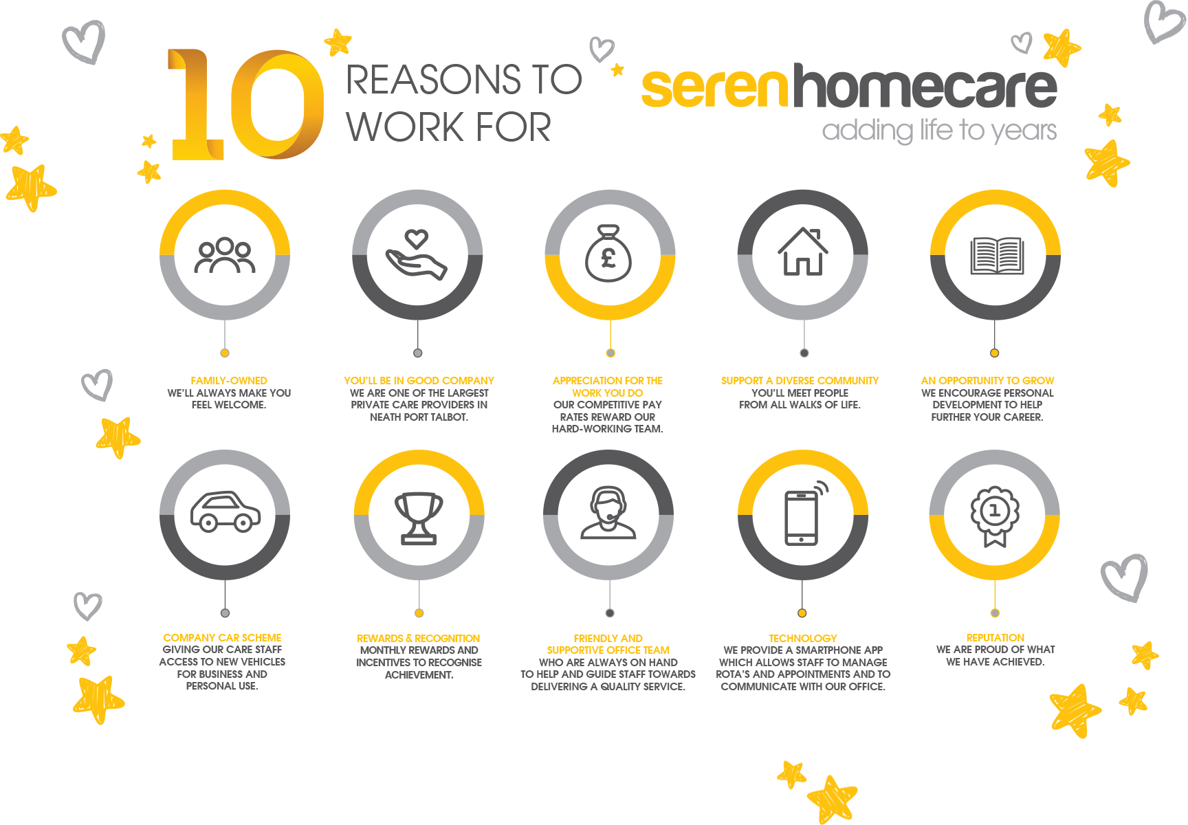 10 Reasons to work for Seren